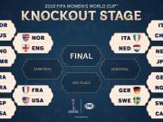 女足世界杯八强:欧洲球队包揽