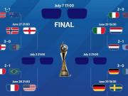 历史首次,女足世界杯八强没有亚洲球队