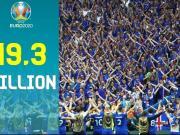2020年欧洲杯第一阶段售票结束,1930万购票申请打破上届纪录