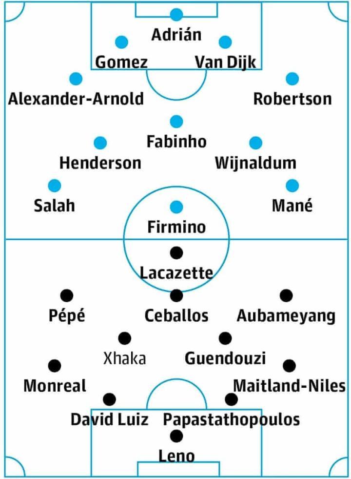 卫报预测利物浦vs阿森纳首发:佩佩、贡多齐首发出战