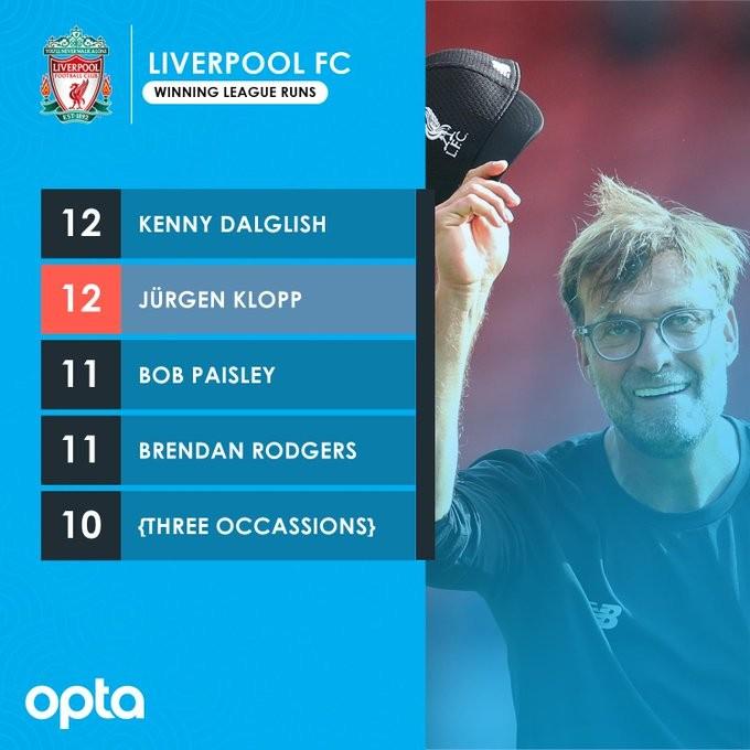 如果战胜伯恩利,利物浦将历史首次获得联赛13连胜