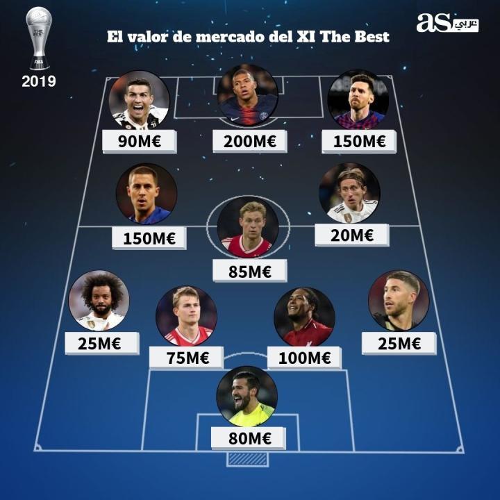 FIFA最佳11人身价:姆巴佩2亿欧居首,莫德里奇仅有2000万欧