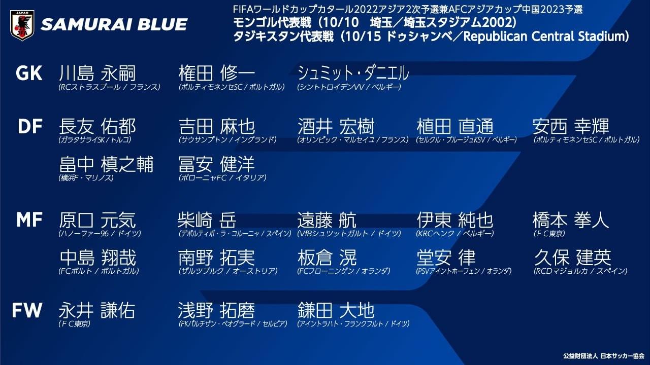 大迫勇也 日本男足大名单:共计20名旅欧球员入选,大迫勇也伤缺