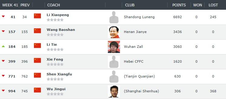 世界教练排名:克洛普、瓜迪奥拉分列2、4,卡纳瓦罗中超最高
