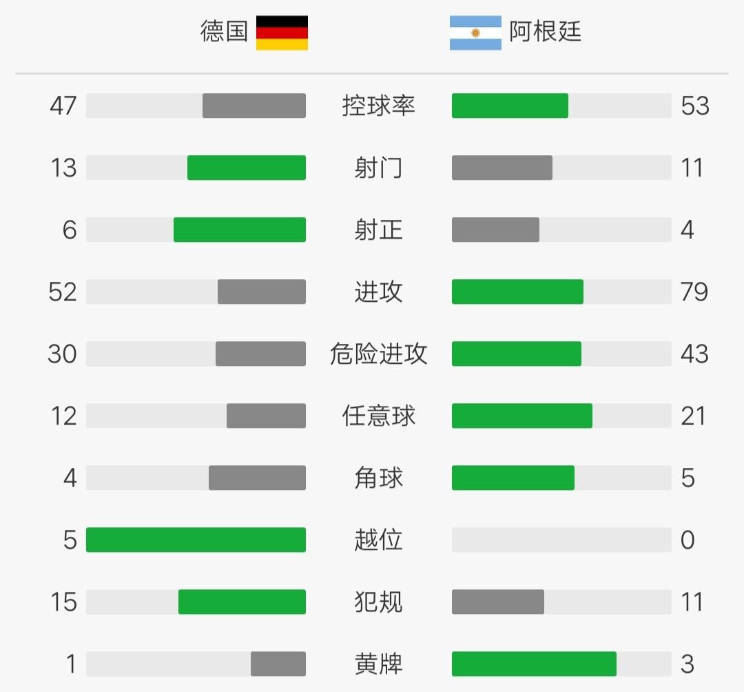 德国2-2阿根廷,格纳布里、阿拉里奥各献传射,哈弗茨破门