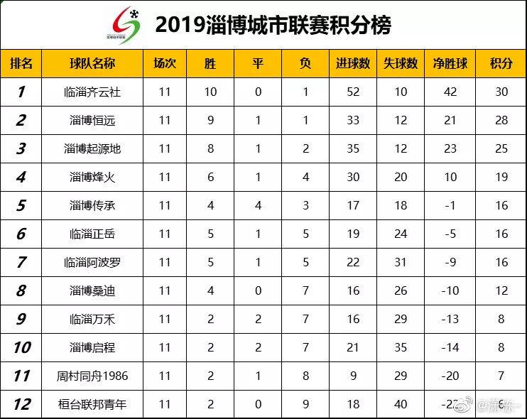 2019淄博城市联赛自5月25日开始至8月25日...