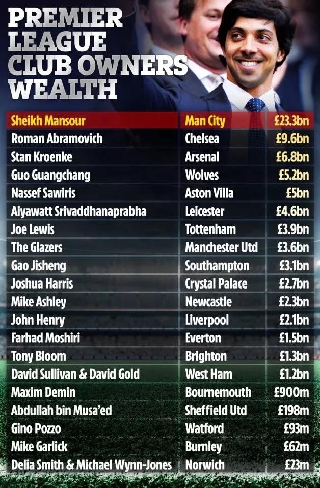 英超20队老板财富排行榜:曼苏尔领衔,阿布和克伦克分列二三
