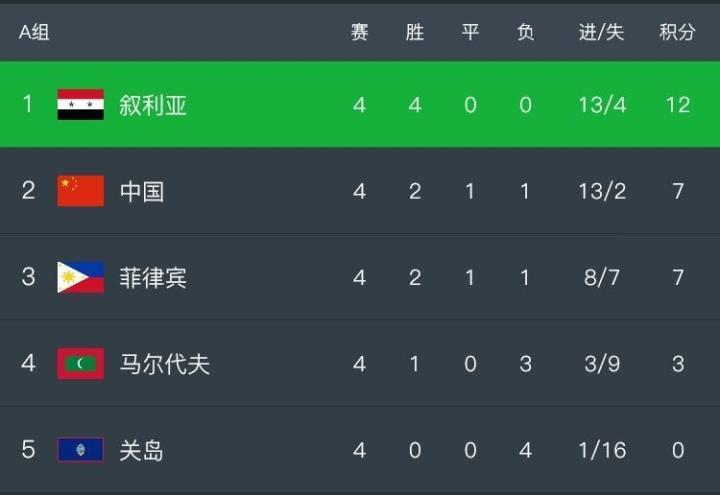 亚预赛综述:越南1-0阿联酋小组登顶,伊拉克2-1力克伊朗