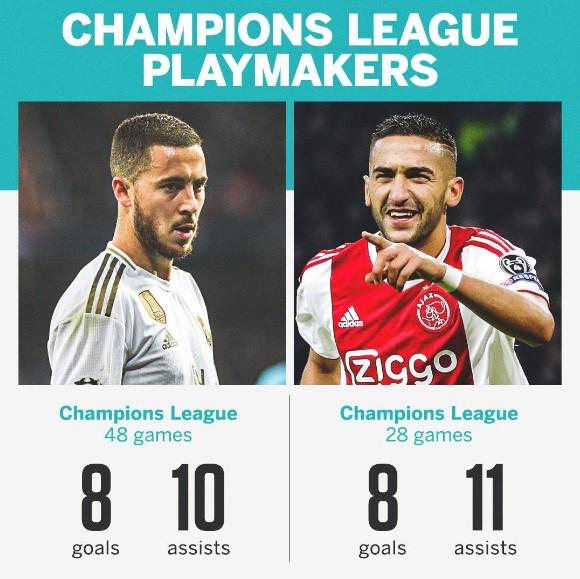 齐耶赫在欧冠中已获8球11助,阿扎尔达此成就多花了20场比赛