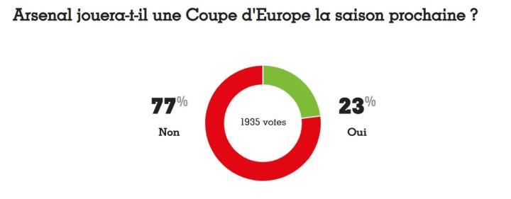 法國足球民意調查:近八成球迷認為阿森納踢不了歐戰
