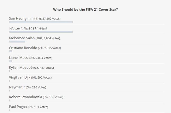FIFA 21封面人物投票:孙兴慜反超武磊暂时跃居第一