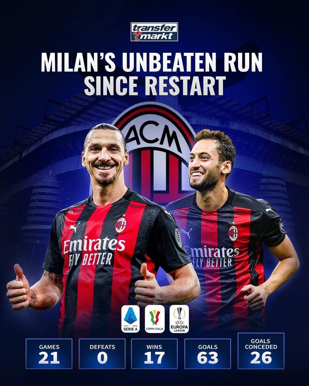 复赛以来坚持不败,米兰21场比赛取得17场成功